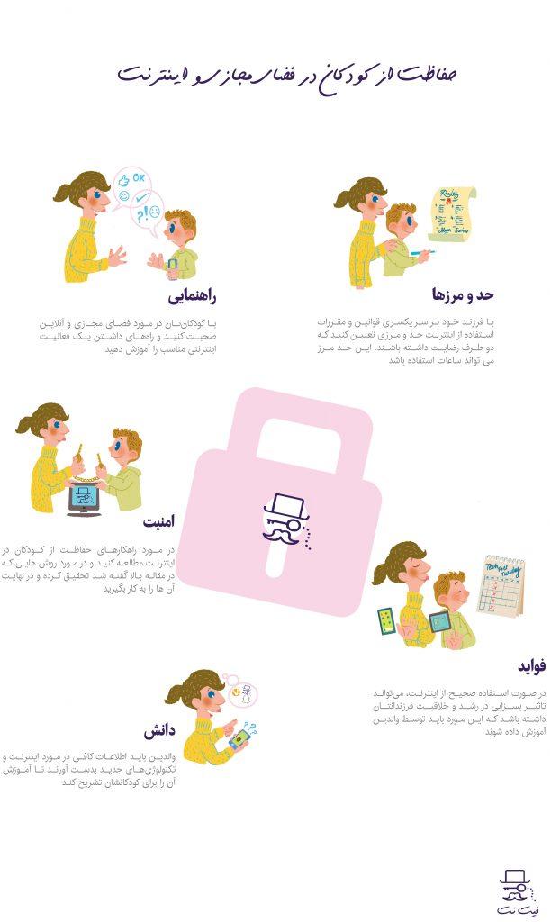 حفاظت از کودکان در اینترنت