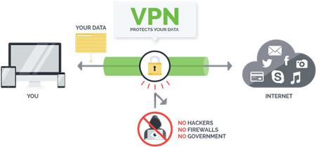 VPN چگونه کار می کند