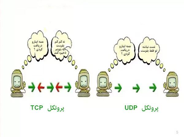 تفاوت پروتکل UDP و TCP